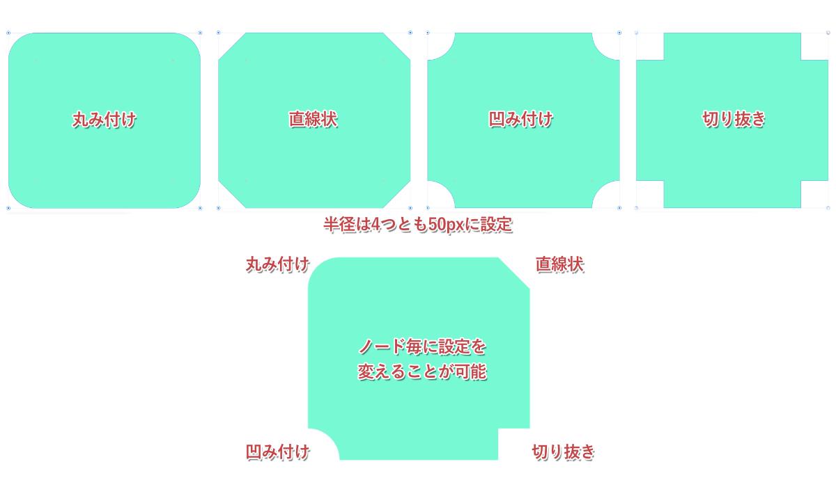 「なし」以外のオプションを実際に適用。図では分かりやすいように四隅全てに同じ設定を適用しているが、もちろん四隅全て別の設定にすることも可能。