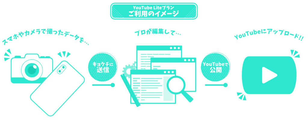 YouTuber Liteプランのご利用イメージ