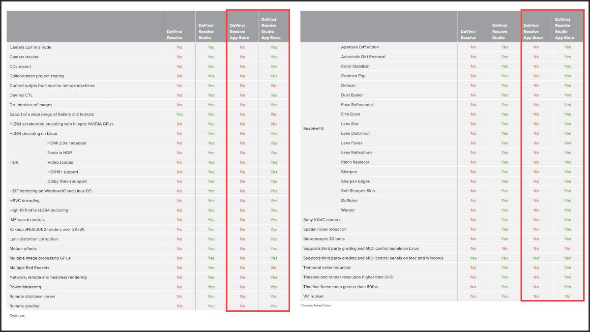 本家版とMAS版の機能差を記した一覧表。赤枠で囲まれた部分がMAS版。